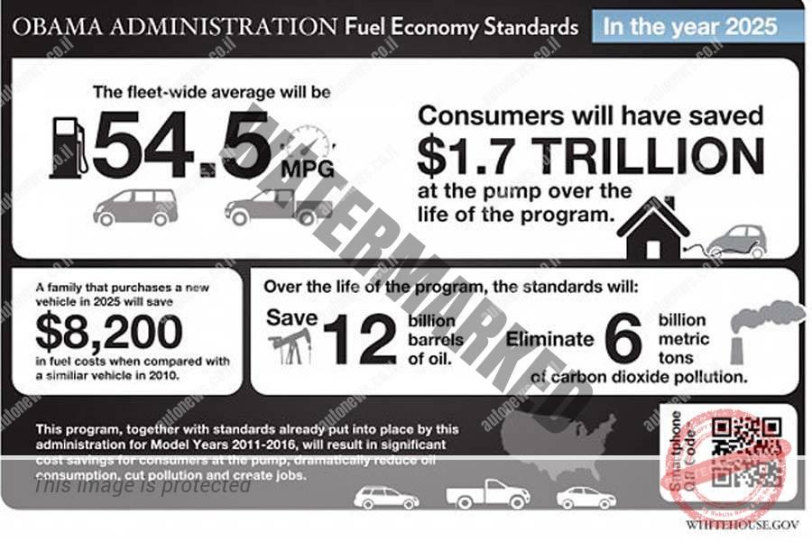 המטרות שקבע ממשל אובמה בתקנות CAFE שעומדות להתבטל (הבית הלבן)