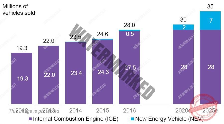 תחזית גידול מכירות כלי רכב בסין עד 2035. בסגול - מנוע בעירה פנימית, בכחול - מנוע חשמלי (BNEF)