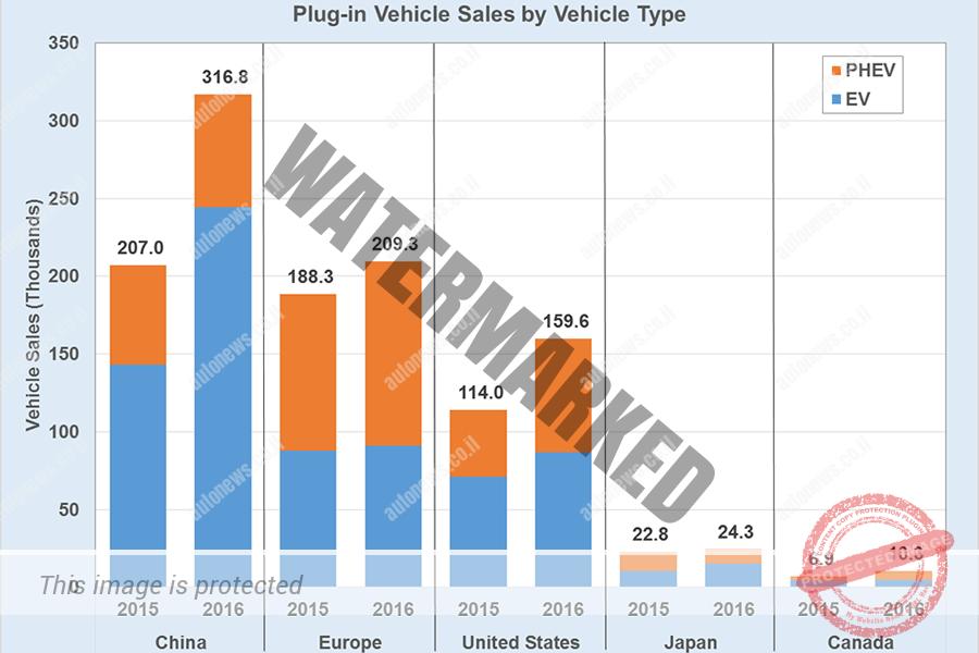 מכירות EV, PHEV ב-2016 (energy.gov)