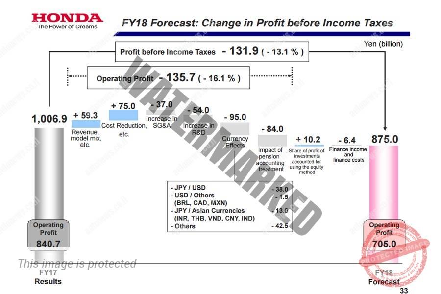 תחזית הרווחים של הונדה ב-2018 (הונדה)