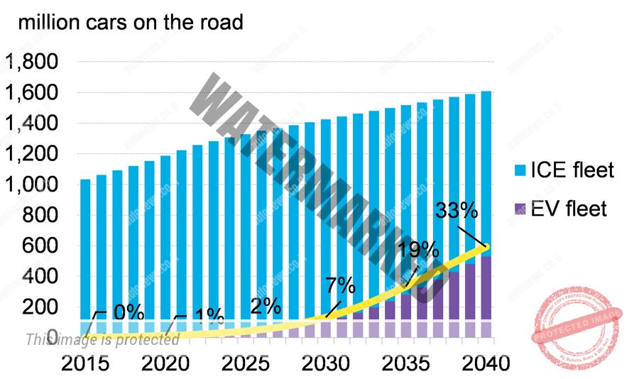 התפתחות אחוז כלי הרכב החשמליים כחלק מצי הרכב הגלובלי (BNEF)