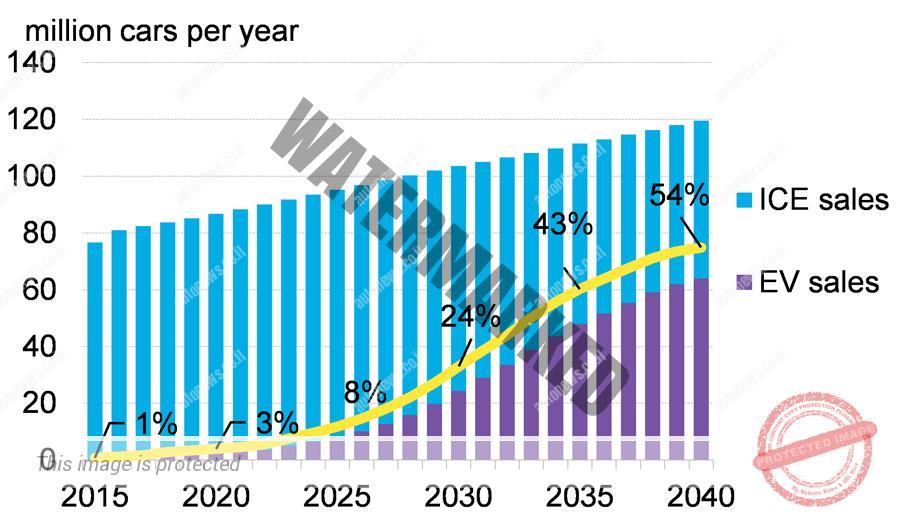 התפתחות מכירות גלובליות כלי רכב חשמליים כאחוז מהשוק (BNEF)