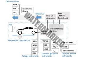 תרשים של בדיקת פליטות (מתוך המחקר)