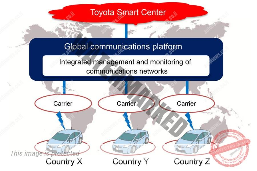 תרשים זרימה של התקשורת בין המכונית לענן המבוססת על ה-DCM (טויוטה)