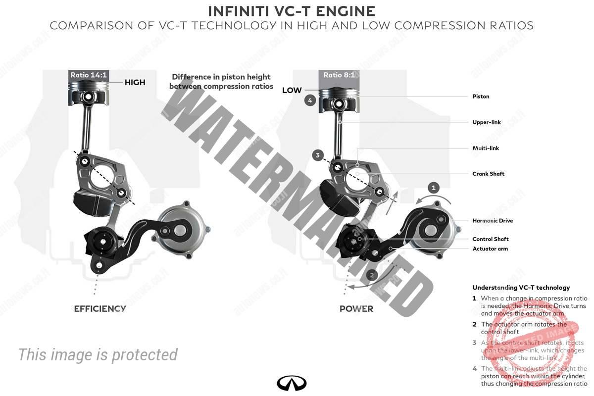 דיאגרמה של פעילות המנוע החדש: יחס דחיסה גבה (משמאל) ויחס דחיסה נמוך (אינפיניטי)