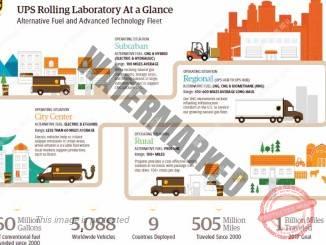 תרשים הזנה לסוגי דלקים אלטרנטיביים שונים (UPS)