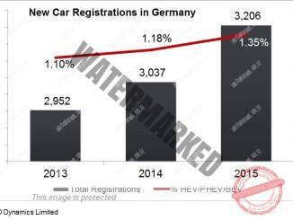 רישוי מכוניות חדשות בגרמניה. מתוך כ-3.2 מ' כלי רכב מחושמלים, רק 1.3% היו חשמליים, הייבריד או פלאג-אין הייבריד