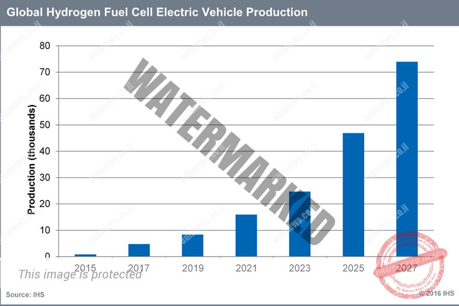 תיאור הגידול בייצור מכוניות תאי דלק חשמליים (נאוויגאנט רסירצ')