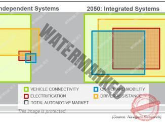 התפתחות שילוב מערכות עזר לנהיגה ומכוניות חשמליות בעשורים הקרובים (נאוויגאנט)