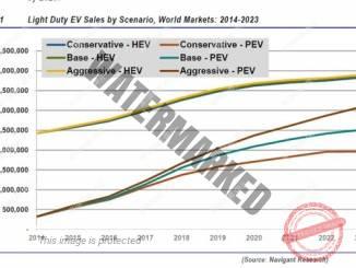 גרף המתאר את ההתפתחות הצפויה במכירות כלי רכב מחושמלים בעשור הקרוב (Navigant Research)