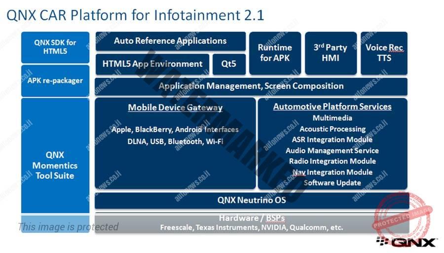 פלטפורמת אינפוטיינמנט מבוססת QBX (בלקבארי)