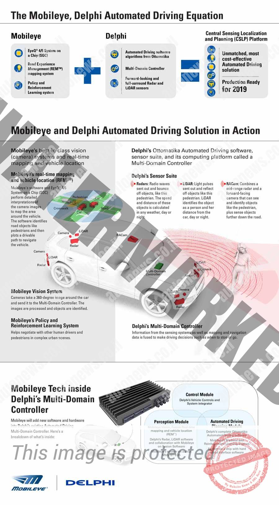 איור שיתוף הפעולה בין דלפי למובילאיי בפיתוח מערכת נהיגה אוטונומית (דלפי)