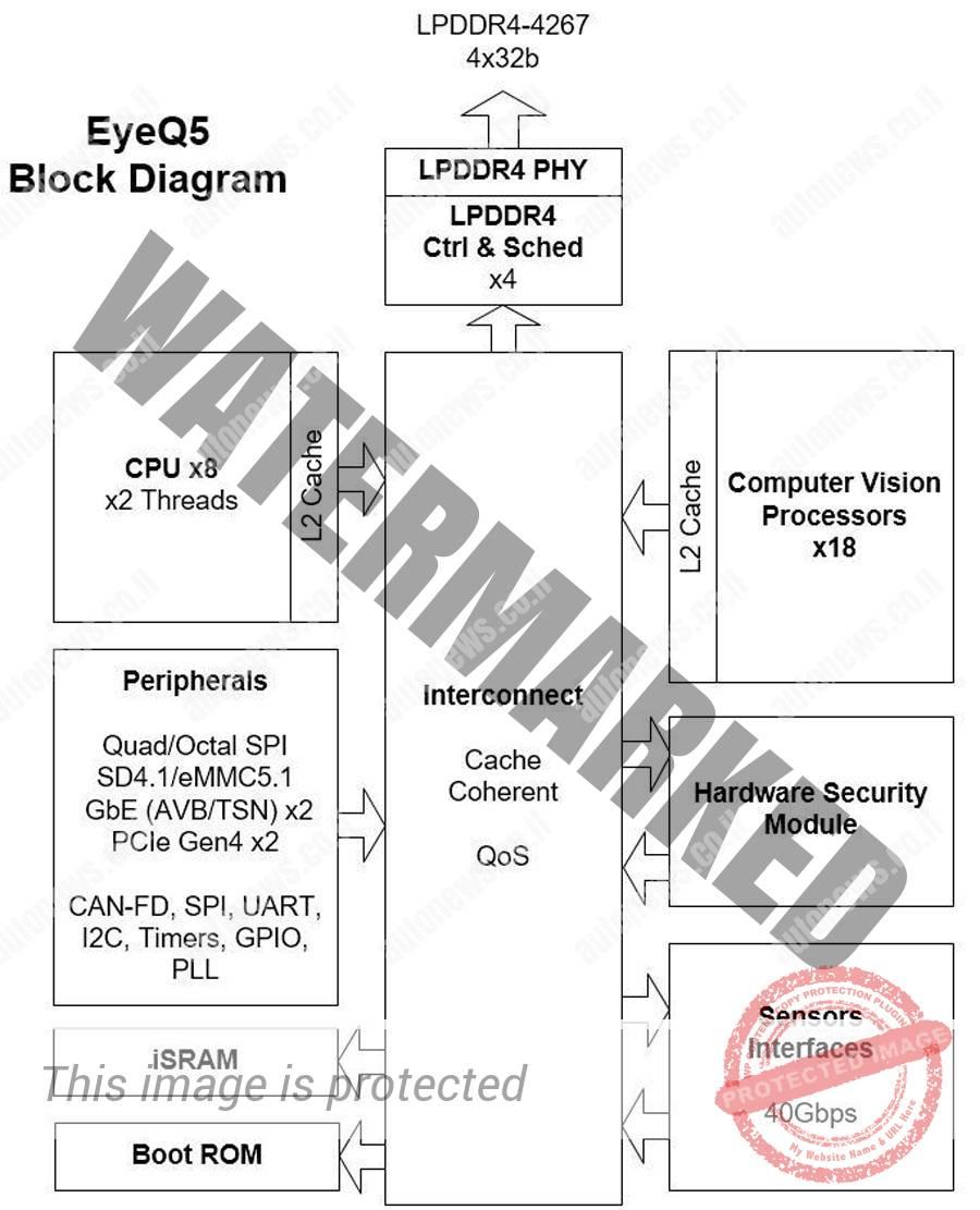 תרשים סכמאטי של מעבד EyeQ5 (מובילאיי)
