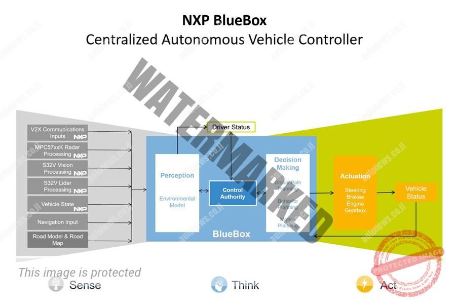 תרשים זרימה של פעילות מערכת BlueBox