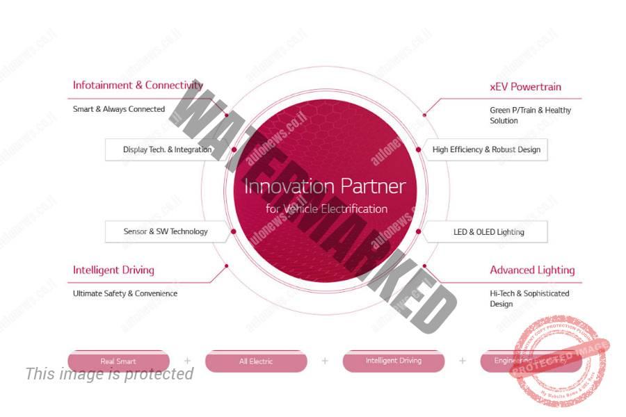פתרונות ש-LG מציעה לתעשיית הרכב (LG)