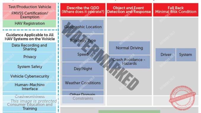 מדריך להערכת ביצועי כלי רכב עם מערכת נהיגה אוטונומית (NHTSA)