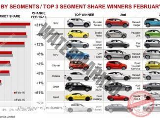 מכירות לפי סגמנט (משמאל), 3 הדגמים שהציגו את הגידול הרב ביותר בכל סגמנט, פברואר 2016 (JATO)