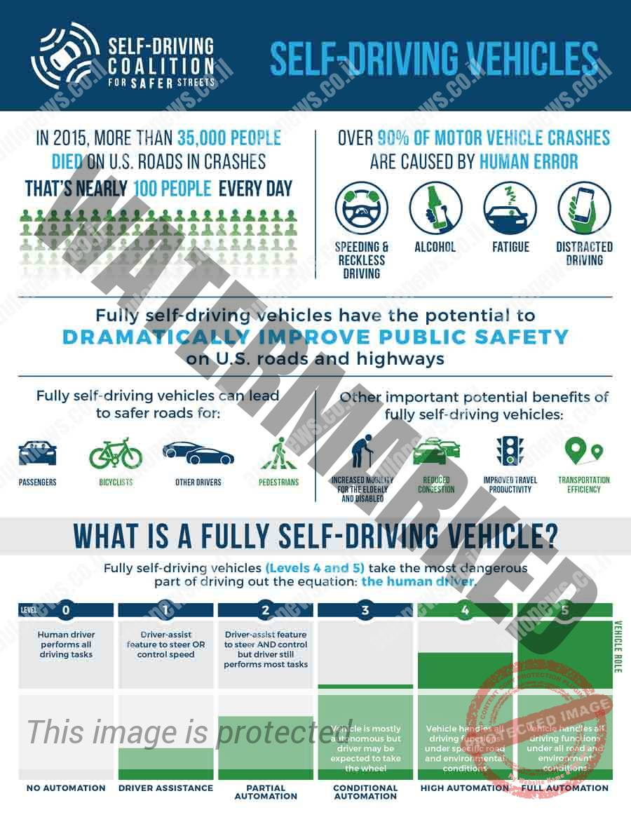 יתרונות הנהיגה האוטונומית באינפוגרפיקה (Safe Driving Coalition)