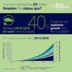 היקף רכישה חזוי של מכוניות חשמליות (EVs) עד 2035