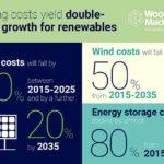 ירידה בעלויות הפקת חשמל ממקורות ירוקים ואחסון אנרגיה חשמלית