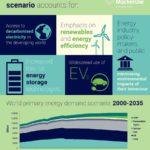 אלמנטים המרכיבים את כלכלת הפחמן המוגבל