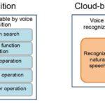 מערכת זיהוי קולי מדור קודם