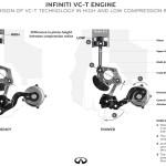 תרשים הפעילות של המנוע: משמאל יחס דחיסה גבוה ומהלך בוכנה ארוך, מימין יחס דחיסה נמוך ומהלך בוכנה קצר (אינפיניטי)