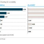 """מימון מו""""פ ע""""י מדינות בתחום הניידות החשמלית"""