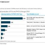 תחזית ייצור כלי רכב מחושמלים עד 2019