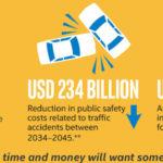 ירידה בהרוגי תאונות, בנזקים ופחות הוצאה על מכוניות
