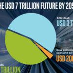 3 טריליון ד' בין עסקים, 3.7 טיריליון ד' לצרכנות, 200 מיליארד ד' לשירותים חדשים