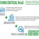 ב-2030 כלכלת הנוסע תהיה שווה 800 מיליארד ד'